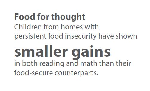 Children food insecurity